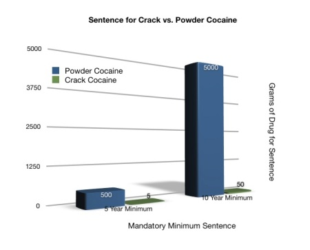 Chart of Mandatory Minimum Sentences